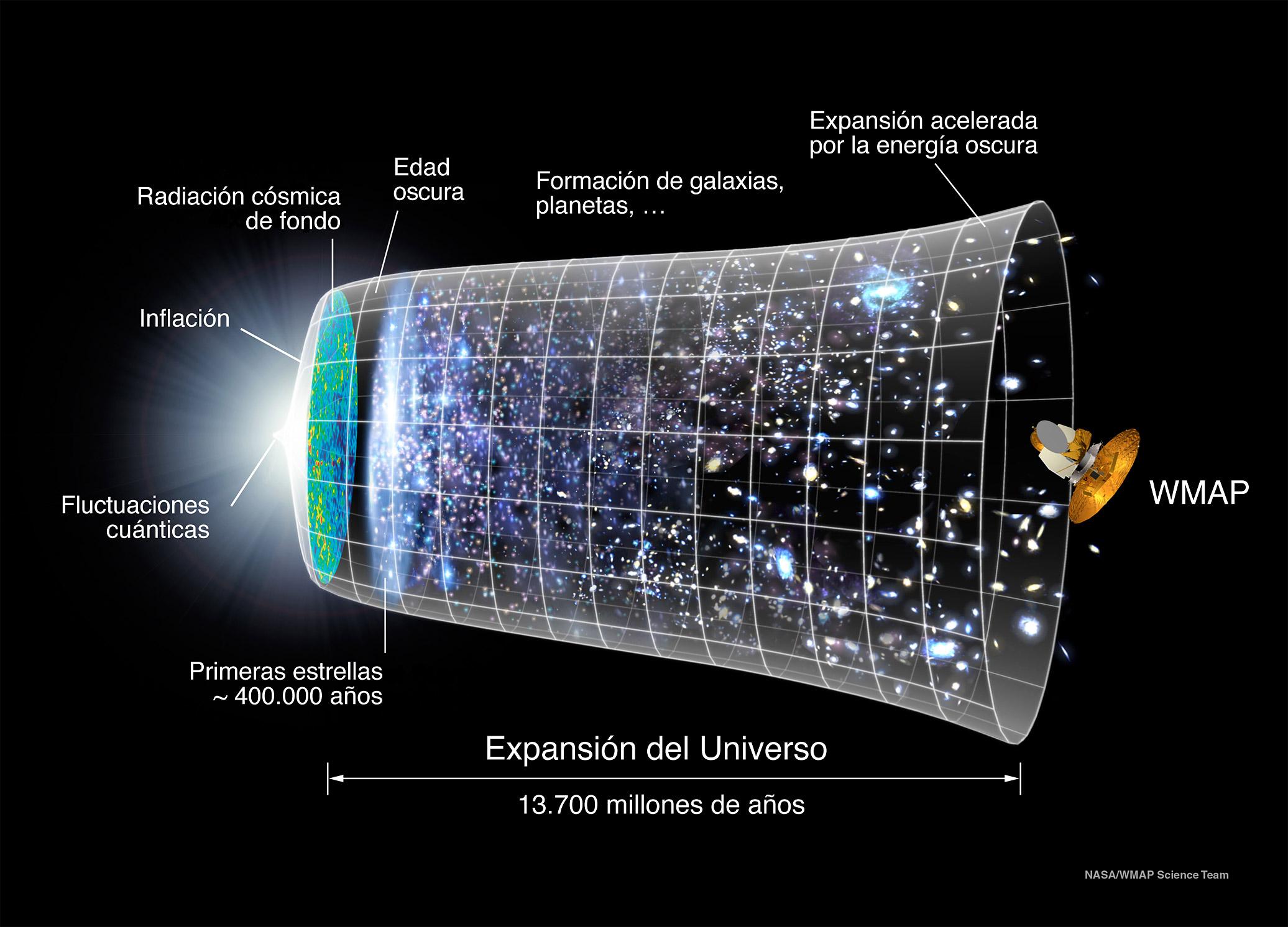 Un modelo que unifica energía y materia oscuras