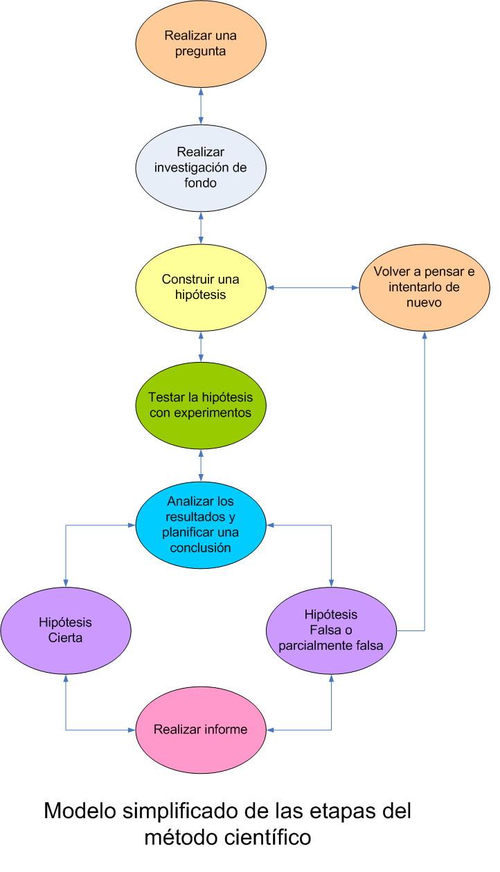 6 propuestas para mejorar la forma en que se hace ciencia.