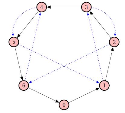 Dividiendo por 7…  sin necesidad de hacer operaciones