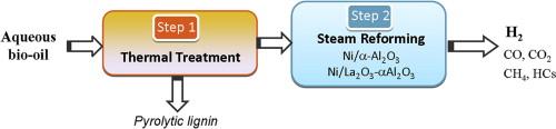 Un proceso para la producción eficiente de hidrógeno a partir de madera