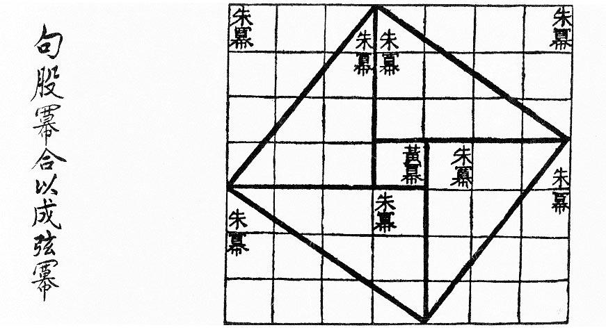 Imagen 14 – Chou-Pei Suan-Ching