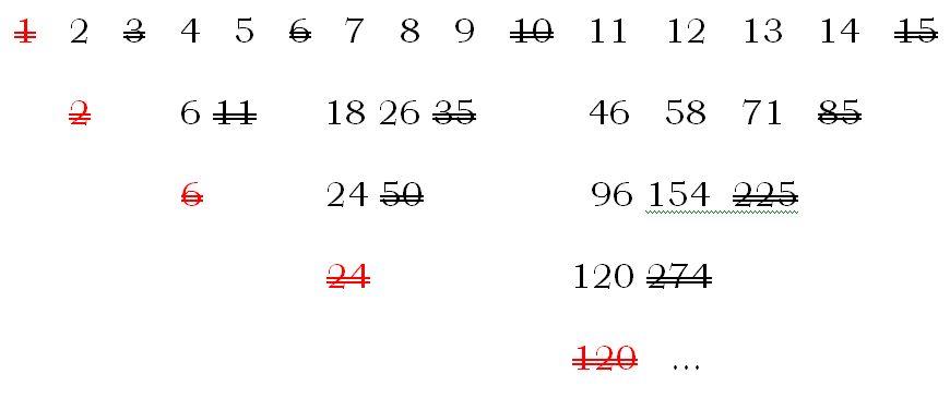 La magia de los números (el teorema de Moessner ...