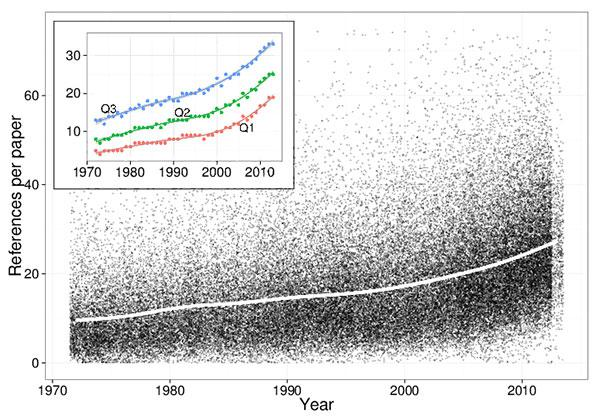 La función de las referencias en los artículos científicos