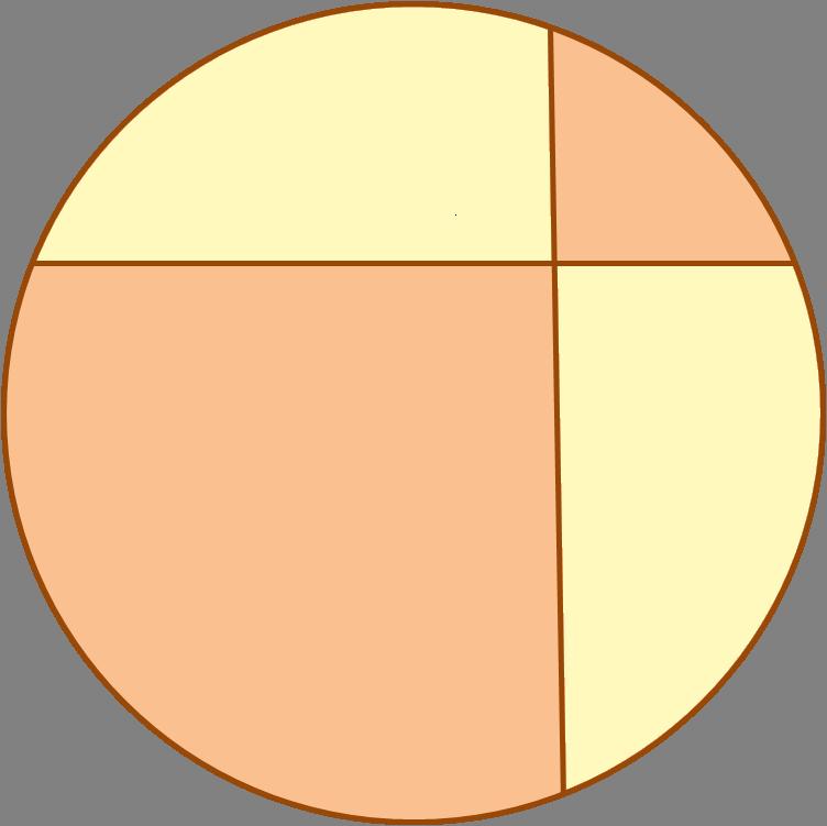 El teorema de la pizza