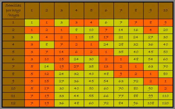 En el siguiente cuadro se muestra el número de semillas que se pueden llegar a almacenar en la Ruma, en los diferentes juegos, dependiendo del número de hoyos y el número de semillas por hoyo. Además, se ha pintado en verde la casilla que se corresponde con un juego en el que hay solución y en rojo cuando no la hay.