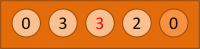 Si en la situación inicial 2-2-2-2-0 (utilizando la notación obvia de usar el número para indicar cuántas semillas hay en cada agujero), empezamos por el primer hoyo, pasaríamos una al siguiente y otra al que está después, quedando la situación 0-3-3-2-0 (en rojo el hoyo donde ha caído la última semilla)
