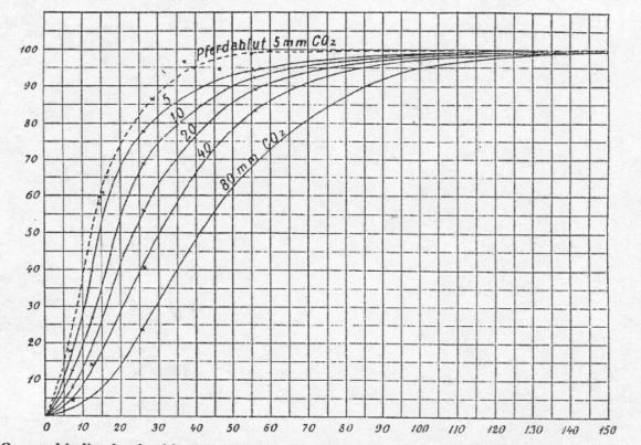 Gráfico original en el que se representa el efecto Bohr. La figra representa la relación entre el porcentaje de saturación de la hemoglobina y la tensión parcial de oxígeno. Cada curva corresponde a una tensión parcial de CO2 diferente, mostrando el descenso de afinidad del pigmento respiratorio (desplazamiento de la curva hacia la derecha) conforme aumenta el CO2.