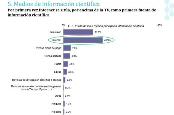 Internet ya es el medio más consultado para informarse sobre ciencia