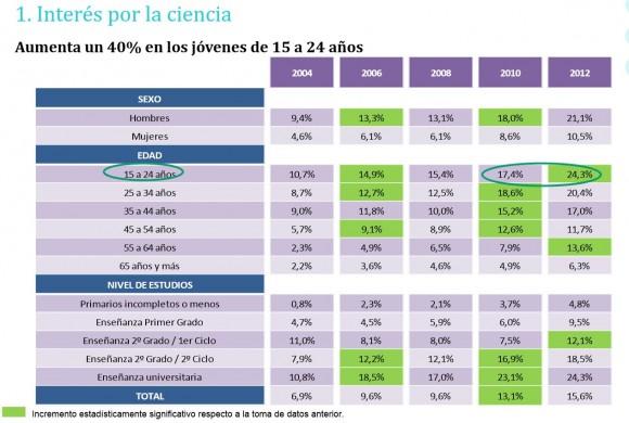 Datos de percepción social de la Ciencia desde 2004 - Fuente, FECYT