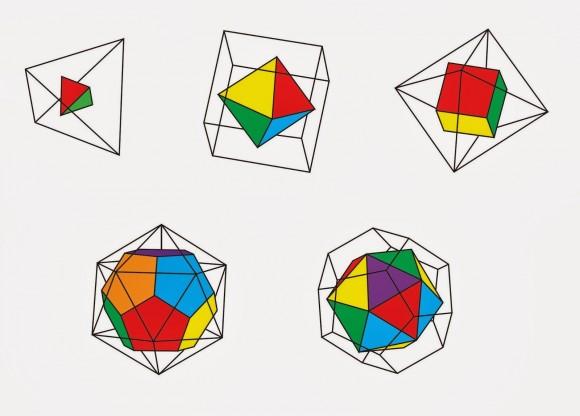 El dual del tetraedro es él mismo, el cubo y el octaedro son duales entre sí, al igual que el icosaedro y el dodecaedro