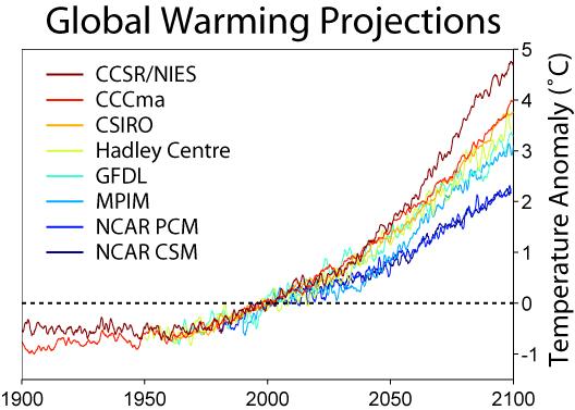 Predicciones de calentamiento global de distintos autores