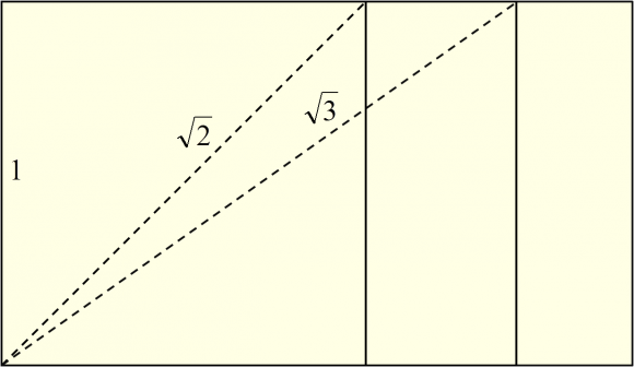 Un rectángulo con la proporción √3 puede obtenerse trazando un arco de circunferencia a partir de la diagonal, que mide √3, de un rectángulo √2, trazado desde un cuadrado de lado 1