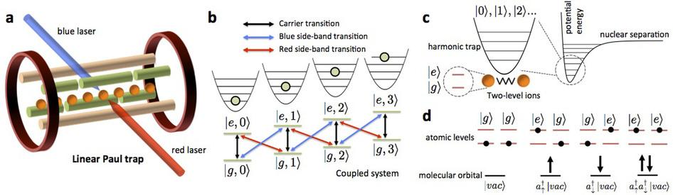 Simuladores cuánticos de sistemas complejos