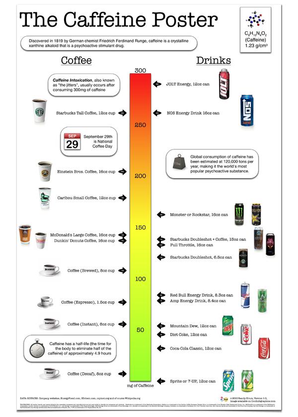 La cafeína y su renacimiento como ingrediente estrella de los productos funcionales