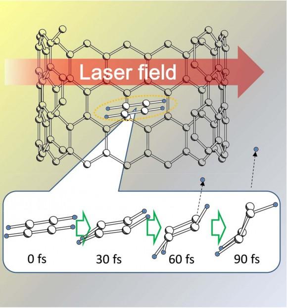 Figura 3. Esquema del proceso de foto-fragmentación de acetileno encapsulado en nanotubos de Carbono donde se ilustra la extracción del Hidrógeno molecular. (PNAS 109, 8861 - 8865 (2012)).