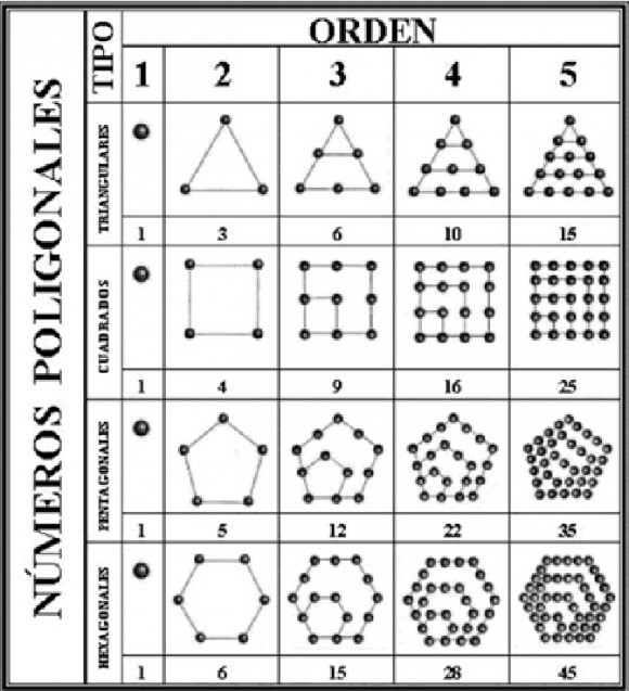 Números poligonales introducidos por los pitagóricos