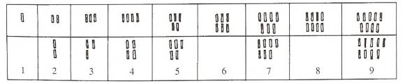Sistema de numeración cretense, 1.700-1.200 a.c., a base de rayas o palos verticales
