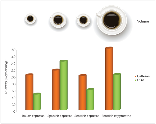 ¿Cuántas tazas de mi café es una taza de café?
