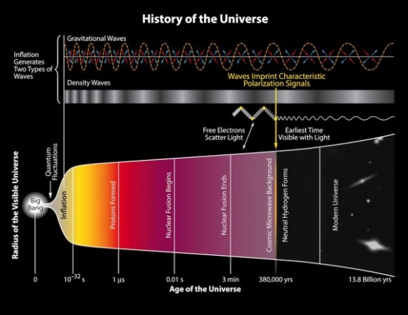 La historia del Universo según los investigadores. En la parte superior, la representación de las ondas gravitatorias.
