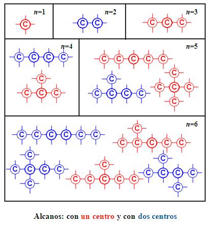 Arthur Cayley, la teoría de grafos y los isómeros químicos