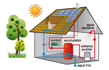 Acumuladores t rmicos dom sticos m s peque os usando - Que es un emisor termico ...