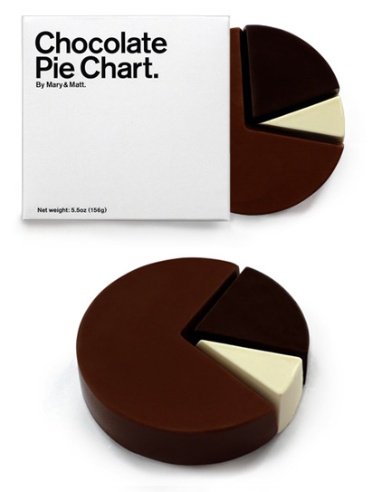 "Tableta de chocolate ""Pie chart"" (o ""gráfico circular"")"
