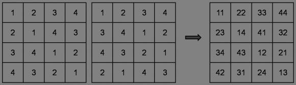 Cuadrado greco-latino de orden 4 y los dos cuadrados latinos que lo conforman