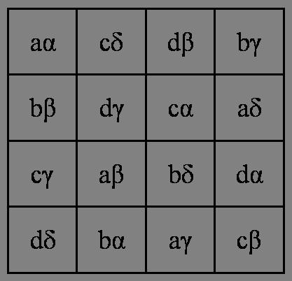 Cuadrado greco-latino de orden 4, diferente al anterior, utilizando las letras latinas y griegas