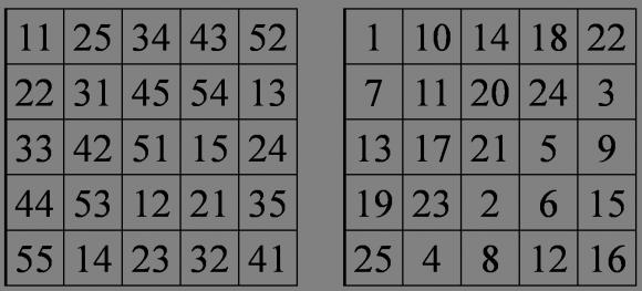 Ejemplo de la construcción de Euler de un cuadrado mágico a partir de un cuadrado greco-latino