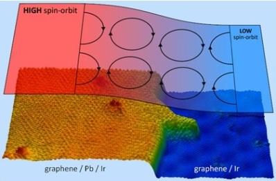 Un gigantesco efecto espín-órbita confina a los electrones del grafeno en islas de plomo