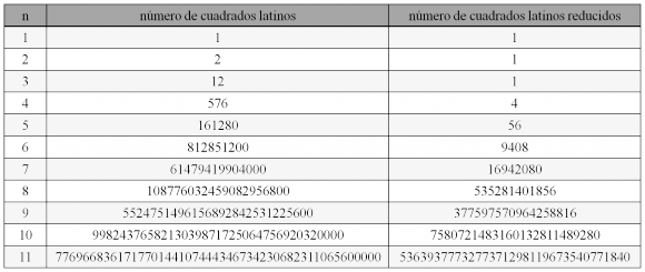 El número de cuadrados latinos y cuadrados latinos reducidos hasta el orden 11.