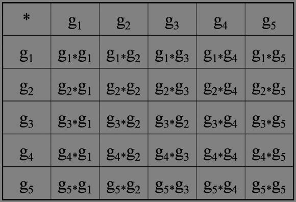 Tabla de Cayley genérica de cualquier grupo con 5 elementos. Para cada grupo finito hay que conocer cada una de esas entradas. Por ejemplo, si g1 es el elemento identidad e, entonces la primera fila y columna del grupo de 5 elementos, serían g1, g2, g3, g4 y g5.