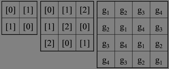 Ejemplos de cuadrados latinos de ordenes 2, 3 y 4 asociados a los grupos finitos siguientes: el grupo cíclico binario 2, el grupo cíclico de orden 3, 3, y el grupo de Cayley 2 x 2. Recordemos que el grupo cíclico de orden n, n, es el grupo formado por los números enteros módulo n, es decir, al llegar a n-1, volvemos a empezar por 0, [n] = [0], [n+1]=[1], etc. n = {g1 = [0], g2 = [1], …, gn = [n-1]}, con la operación aditiva +, por ejemplo, en 5, [2] + [2] = [4], [1] + [4] = [0], [4] + [3] = [2], etc. Además, la base del grupo de Cayley es {g1 = ([0],[0]), g2 = ([0],[1]), g3 = ([1],[0]), g4 = ([1],[1])}