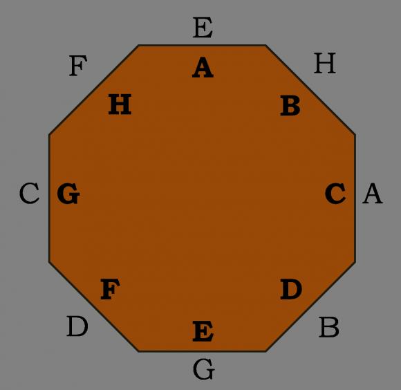 Distribución de las ocho personas sentadas en la mesa octagonal, en la que ninguna de ellos se ha sentado en el sitio que había sido designado para ella. Si se giran cuatro posiciones los comensales C y E quedarán sentados en su sitio