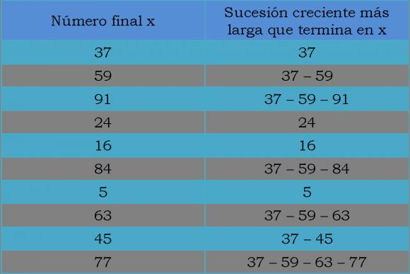 Tabla con las sucesiones crecientes más largas que terminan en los diferentes números x de nuestro listado inicial de 10 números