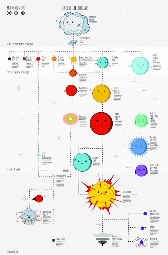 infografia_evolucion_estelar[1]-page-0