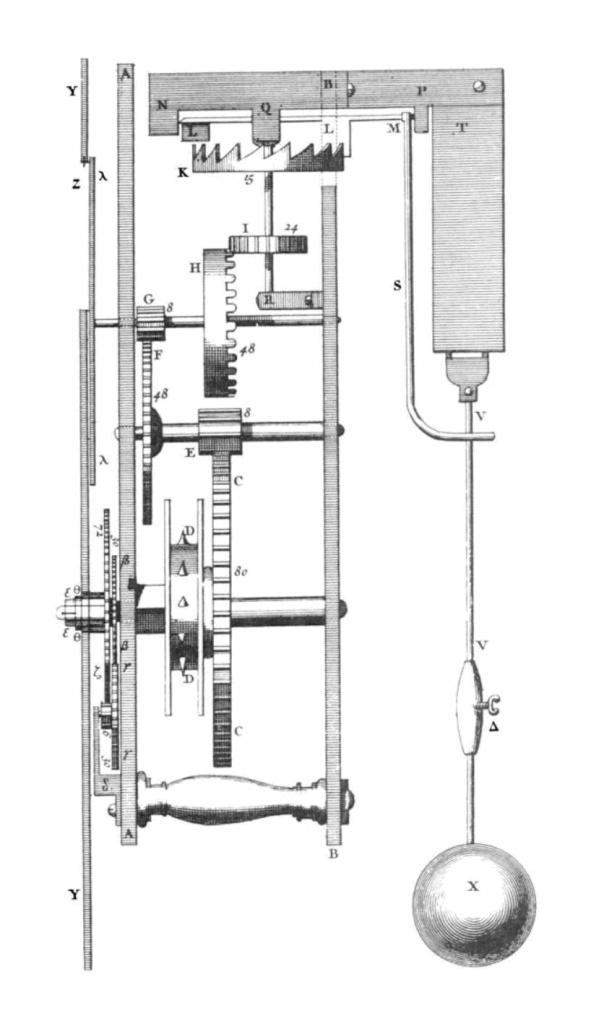 Reloj de Huygens. Se aprecia el regulador foliot marcado con las letras K y L. Los cicloides no son visibles ocultos por la placa metática T. El ritmo del péndulo se transmite a través de la unión S al foliot.