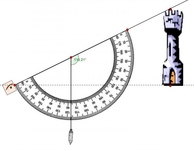 Dioptra casera realizada con un transportador y una pequeña plomada, y método de funcionamiento para calcular el ángulo α, entre la horizontal y la línea de visión de la altura del edificio. Imagen sacada de la página de Jorge Fernández.