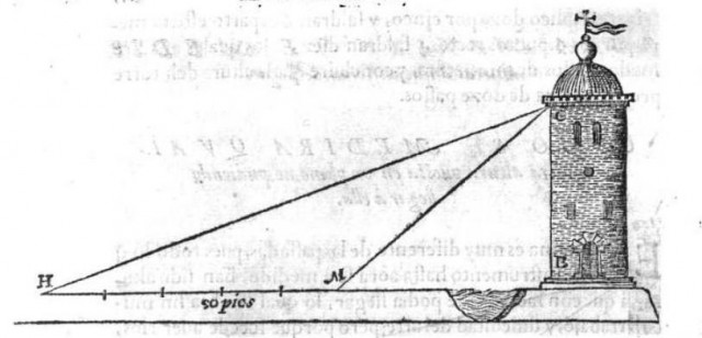 Imagen de la situación planteada en este método, que aparece en el libro El perfecto capitán, instruido en la disciplina militar, y nueva ciencia de la artillería (1590), de Diego de Alava y Viamont, y Pedro Madrigal