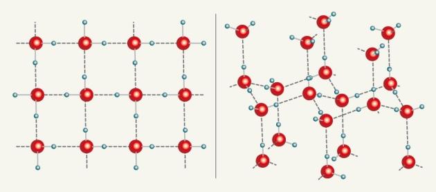 Izquierda, el nuevo gielo cuadrado. derecha, el hielo hexagonal más común.