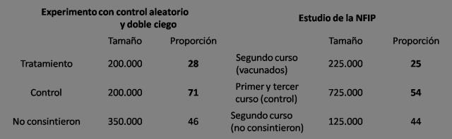 Tabla 1: Resultados del estudio de la vacuna de Salk (1954), con cifras redondeadas de los tamaños de los grupos y las proporciones de casos de polio por cada 100.000 habitantes