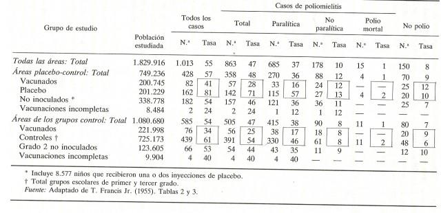 """Resumen de los casos estudiados según diagnóstico y tipo de vacunación, con ratios de cada 100.000 habitantes, extraído del artículo """"El mayor experimento de la historia en el campo de la sanidad pública: la gran prueba de la vacuna de Salk contra la poliomielitis (1954)"""""""