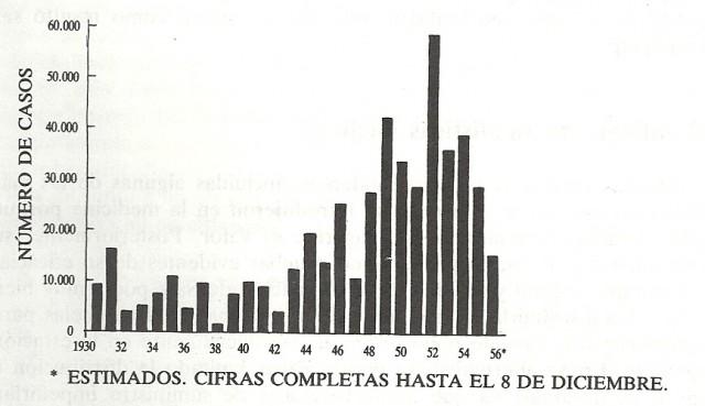 Poliomielitis en Estados Unidos en los años 1930-56