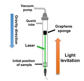 La esponja de grafeno como propulsor espacial