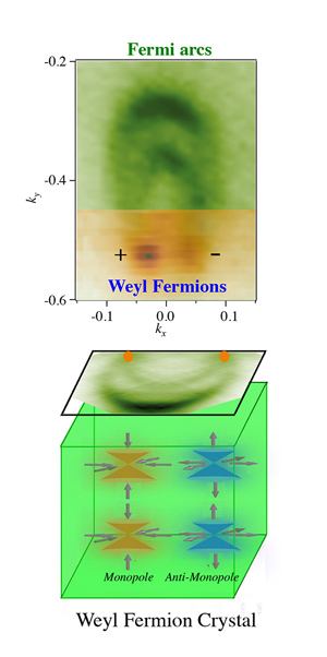 Fermiones de Weyl experimentales: como el grafeno, pero en 3D