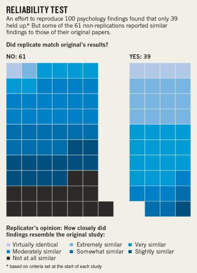 Figura 2. Tomada de (ref 7), resultados de un estudios sobre la reproducibilidad de 100 trabajos.