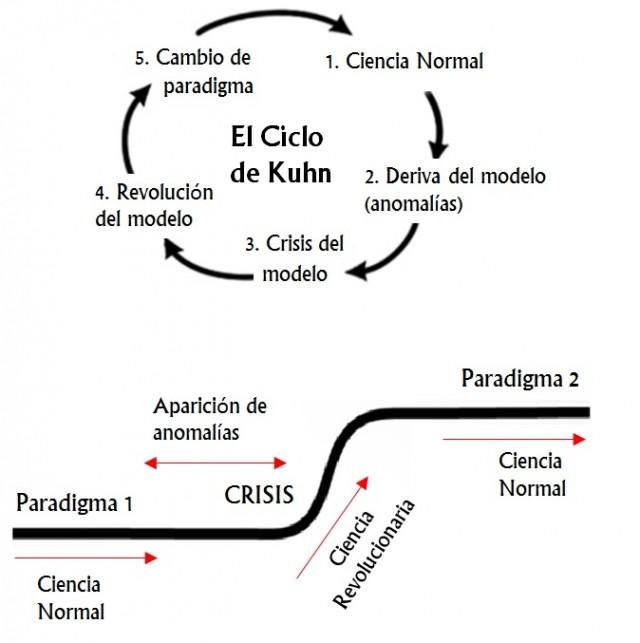 Figura 1.- Representación esquemática de la estructura de las revoluciones científicas de Kuhn. La superior enfatiza el carácter cíclico del cambio de paradigmas, la de abajo su carácter incremental.