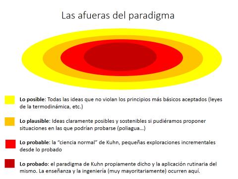 Figura 2. Representación esquemática del paradigma vigente como las capas de una cebolla. Es necesario explorar las capas exteriores para producir avances revolucionarios, pero la excursión es peligrosa y si no se tiene éxito es fácil caer en la ciencia patológica