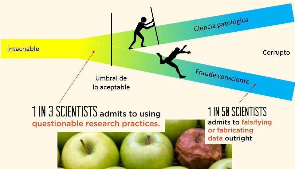 Fraude científico (y V). Resumen y conclusiones