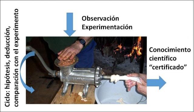 Figura 2. Modelo naïve del método científico ejemplificado con una máquina de hacer chorizos. Según el modelo, dándole vueltas al ciclo de la hipótesis, deducción, comparación con el experimento, se obtiene conocimiento científico certificado. Tal método no existe.